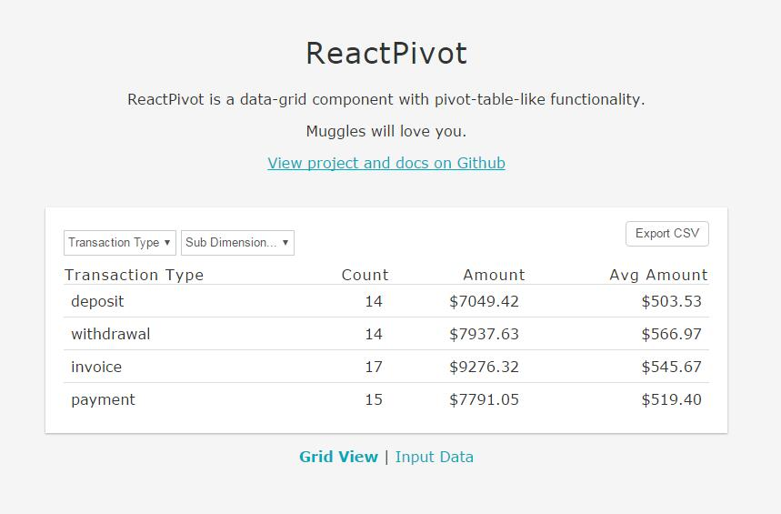 React-Pivot : data-grid component with pivot-table-like functionality for data display