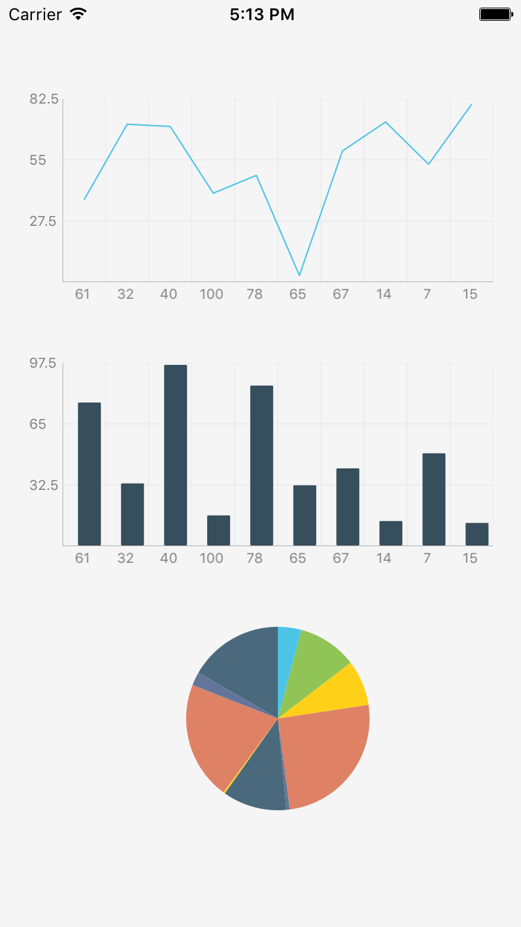 add line  area  pie  and bar charts to your react native app