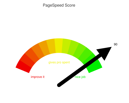 A React component for display a dial-type chart of PageSpeed Insights