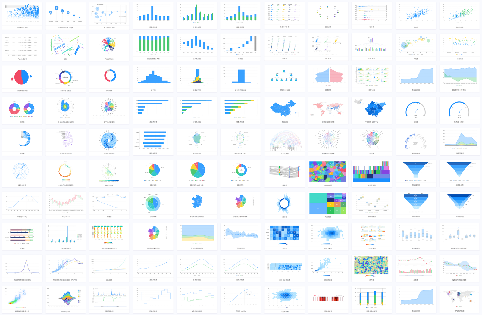 A powerful data visualization library based G2 React