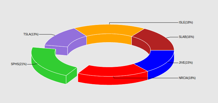 Drawing nice looking pie/donut charts with d3js