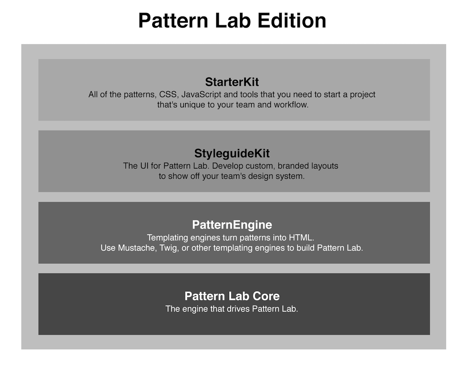 The React engine for Pattern Lab / Node